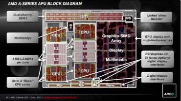Diagramme AMD APU A-Series