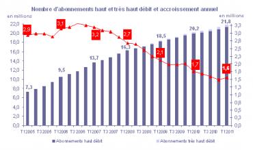 Observatoire des marchés accès Internet au premier trimestre 2011 (Arcep)
