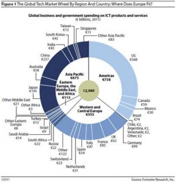 Répartition géographique du marché de l'IT dans le monde selon Forrester Research.