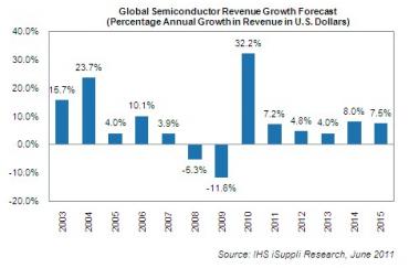 Evolution décennale du marché des semiconducteurs selon IHS.