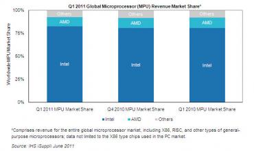 Marché des processeurs au premier trimestre 2011