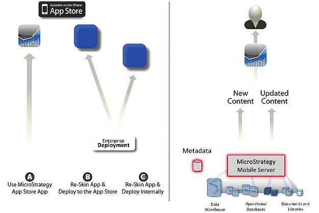 MicroStrategy déploiment AppMobiles