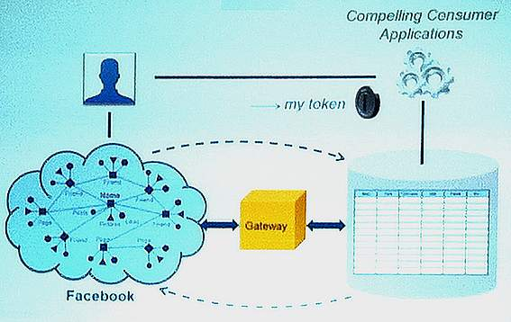 MicroStrategy Gateway for Facebook