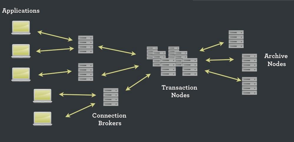 NimbusDB, le principe NotOnlySQL sur le cloud