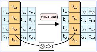 Chiffrement AES principe de l'algorithme, étape 3, polynome multiplicateur