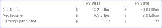 Cisco_chiffres 2011 et 2010,  revenus, résultat