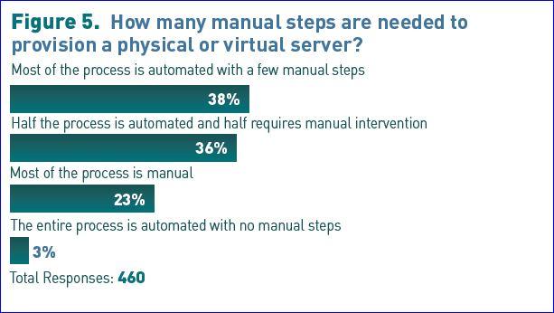 Etude CA sur virtualisation_aout2011_4