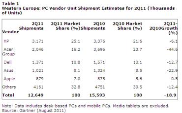 Gartner ventes PC en Europe au 2e trimestre 2011