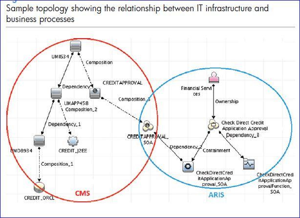 HP DDMA  vue d'un environnement Software AG