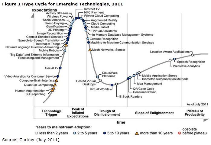 Les tendances technologiques 'hype' 2011 selon Gartner