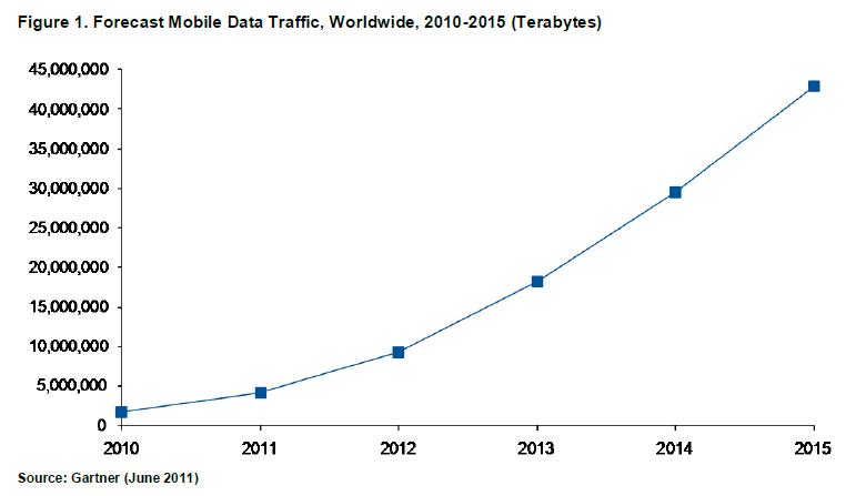 Mobile data Gartner aout 2011