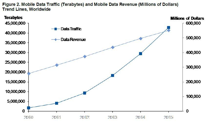Mobile data Gartner aout 2011_2