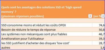 Etude SNIA SSD aout 2011