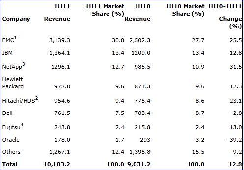 Gartner marché stockage disques ECB 1er sem. 2011