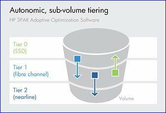 HP 3PAR P10000, Adaptive subvolume tiering
