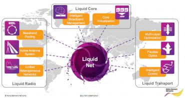 Nokia Siemens Networks Liquid Net