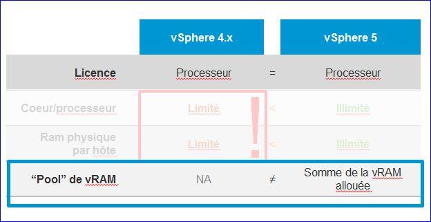 Principe des nouvelles licences VMware vSphere 5