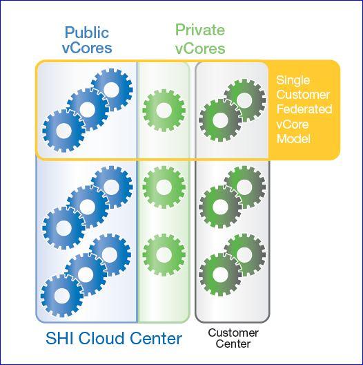 SHI, infrastructures de 'cloud' avec appliances vCore