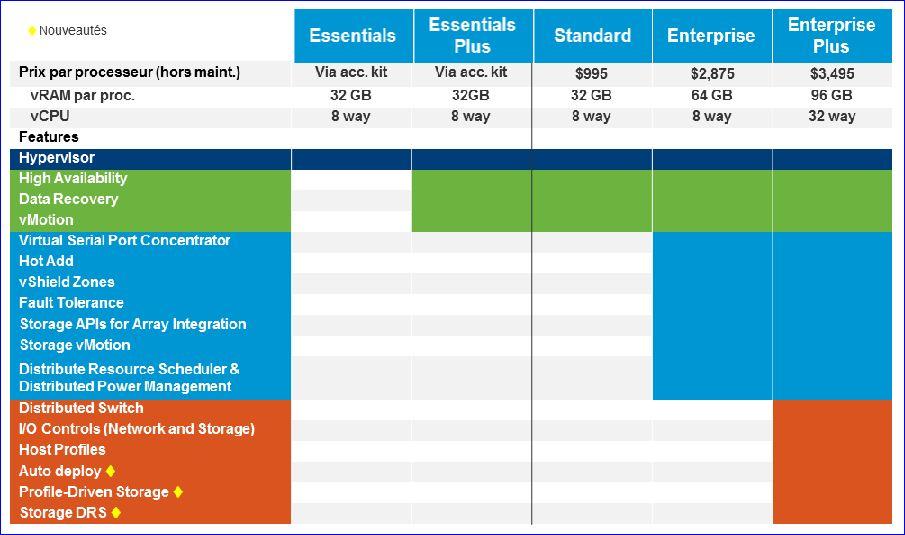 Tableau nouvelles licences vSphere-5 de VMware_2
