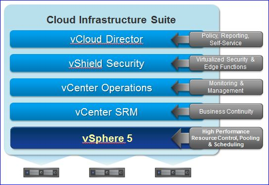 VMware Infrastructure Suite 2011