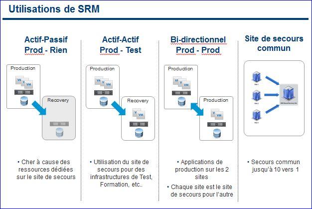 VMware SRM 5, différentes configurations