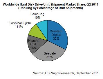 Marché mondial du disque dur au deuxième trimestre 2011 selon IHS
