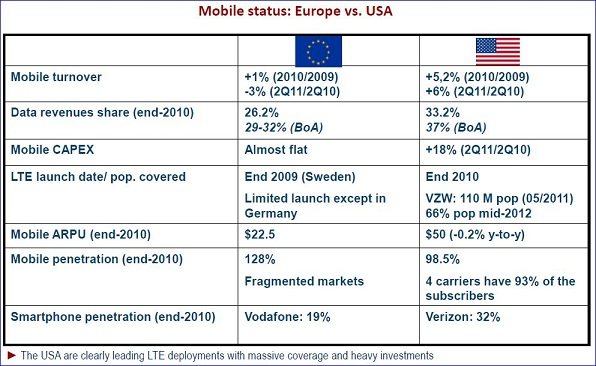 Etude Idate, DigiWorld 2011, comparatif Etats-Unis Europe