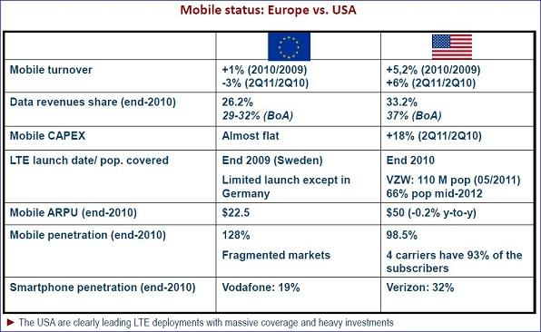 Etude Idate, DigiWorld 2011, comparatif Etats-Unis Europe