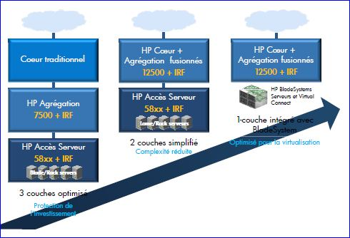 HP FlexNetwork, vers la simplification (Virtual connect)