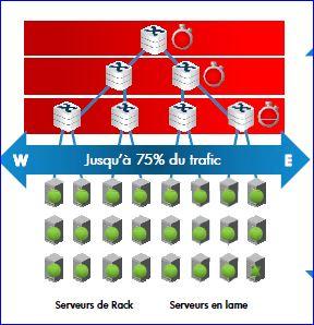HP Networking, architecture précédente