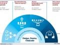 IBM smarter cloud , 4 modèles d'usage principaux