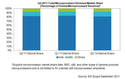 IHS marché x86 au deuxième trimestre 2011