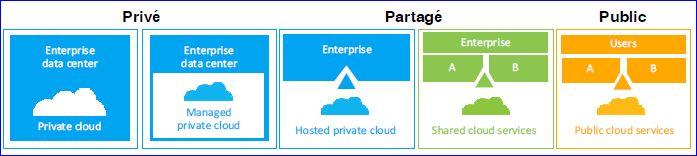Solutions 'cloud' d'IBM  déjà présentées
