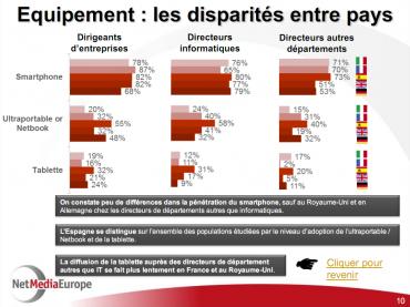 Les équipements mobiles des dirigeants en Europe selon NetMediaEurope