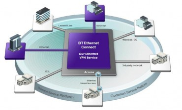 BT Connect Ethernet