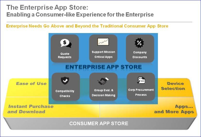 SAP Sapphire SAP App store