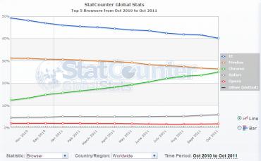 Part de marché monde des navigateurs selon StatCounter