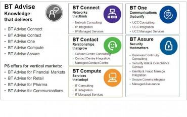 portfolio de BT Advise