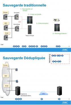 Architecture de sauvegarde sans et avec appliance de déduplication vue par EMC.