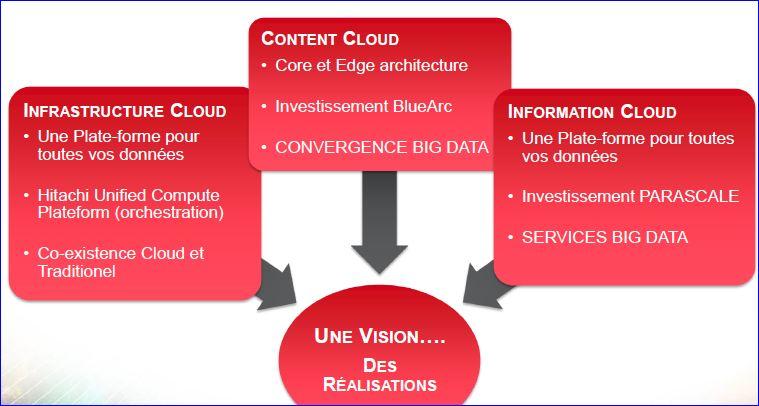 Forum HDS content cloud et information cloud