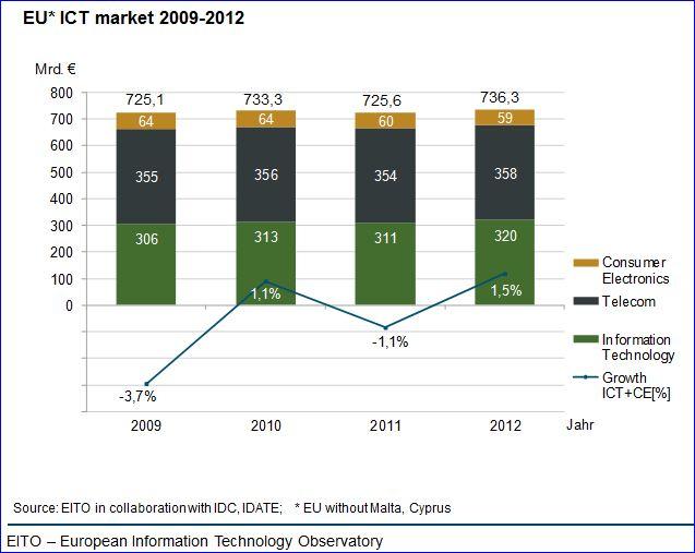 Marché mondial ICT, source EITO