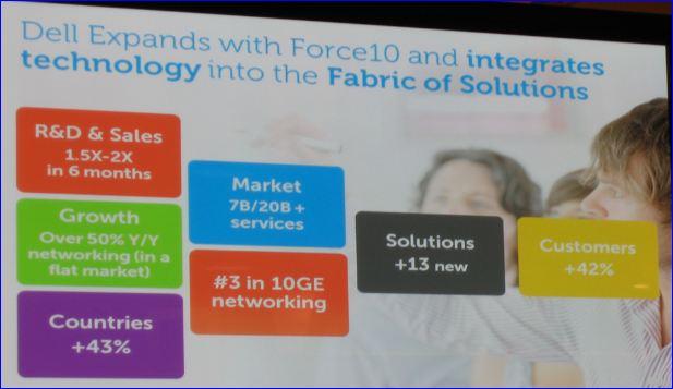 Dell integration de Force10