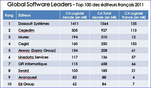 Editeurs logiciels le top 10 en France (source AFDEL)