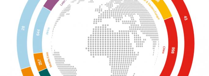 Ericsson : analyse du trafic mobile 2011