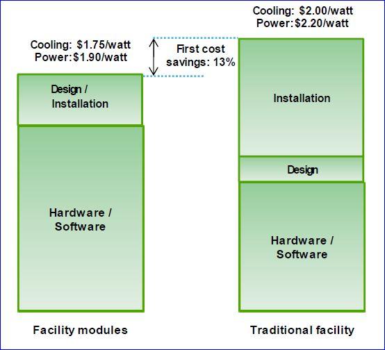 Premier poste d'économies du datacenter, l'énergie (Schneider Electric)