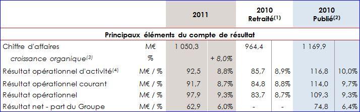 Sopra, chiffres 2011, comparés à 2010