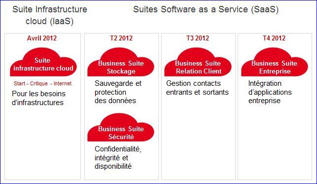 Offre SFR HP les évolutions prévues pour 2012