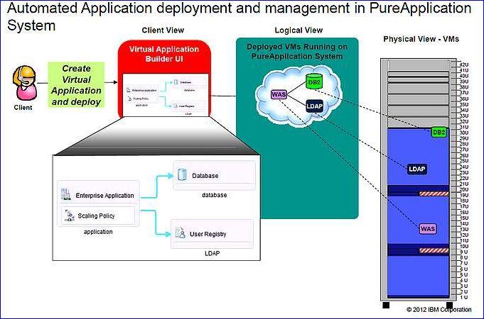 IBM PureSystems, déploiement et management