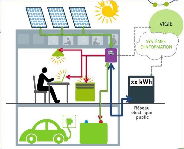 Issy Grid,  stockage et déstockage de l'électricité
