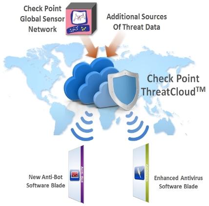 Cloud Check Point cyber-activisme